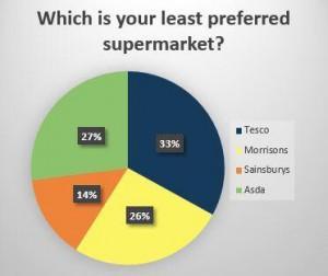supermarket surevy