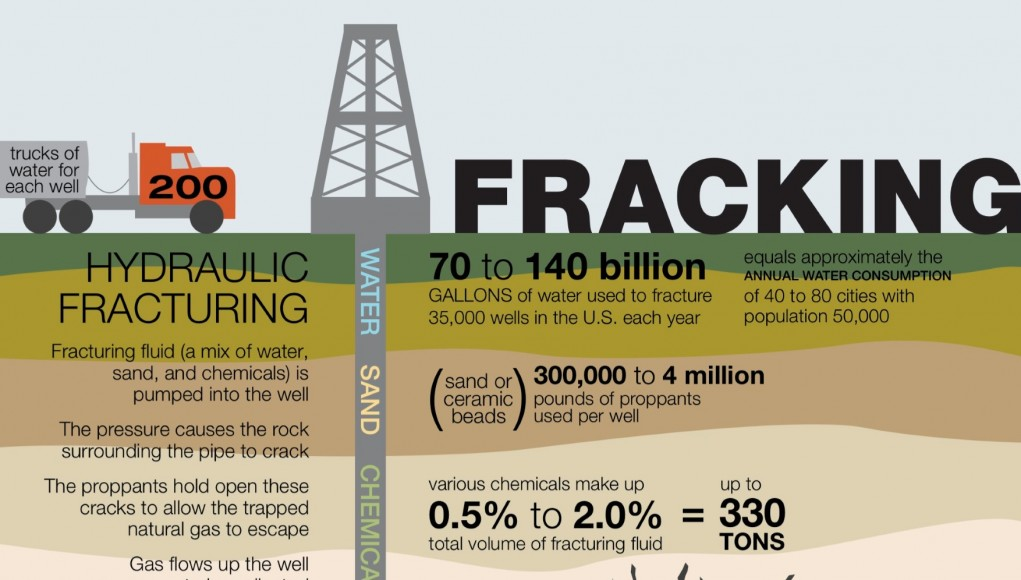 Does Natural Gas Come From Fracking