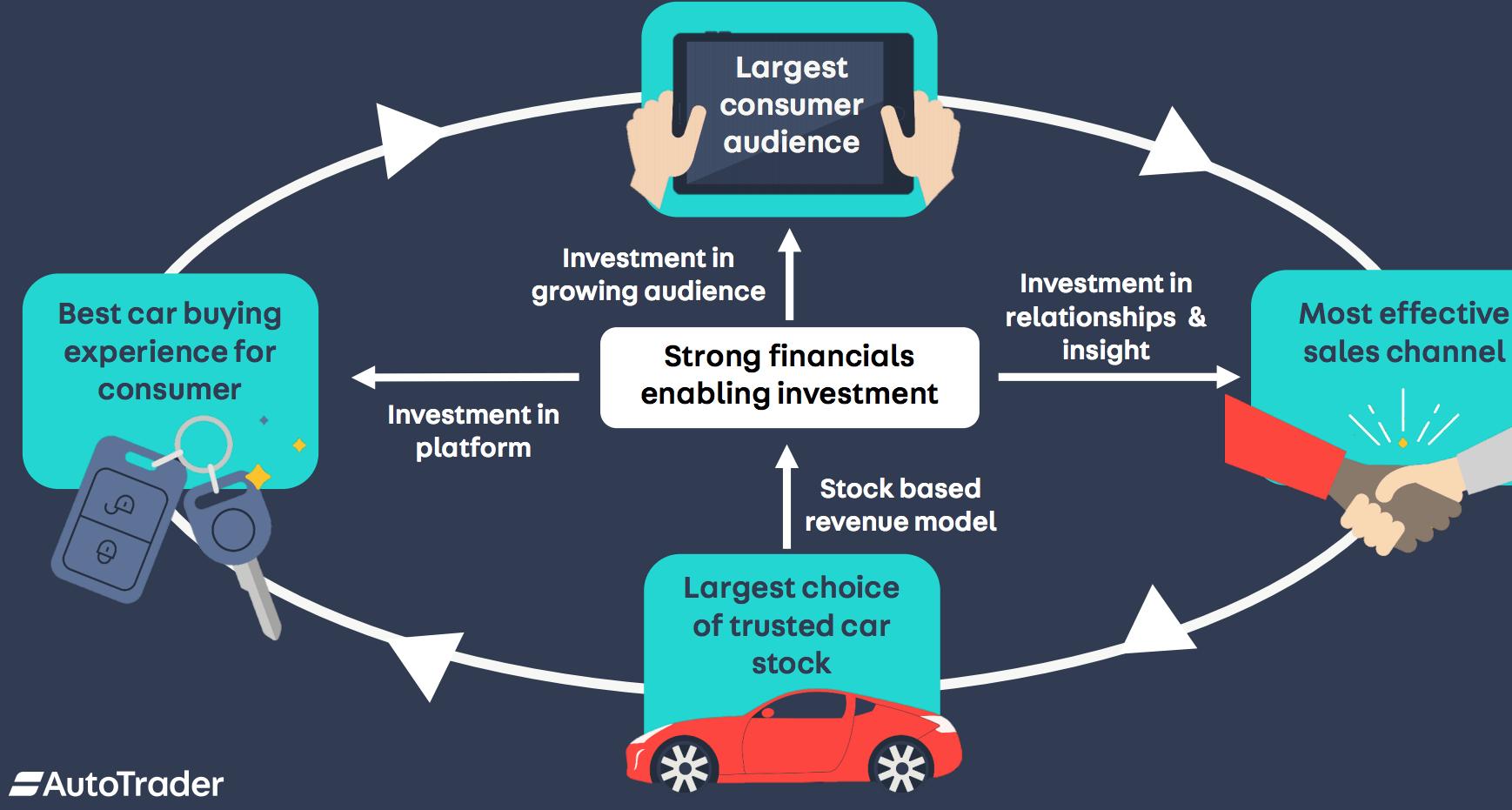 Auto Trader runs on autopilot - UK Investor Magazine